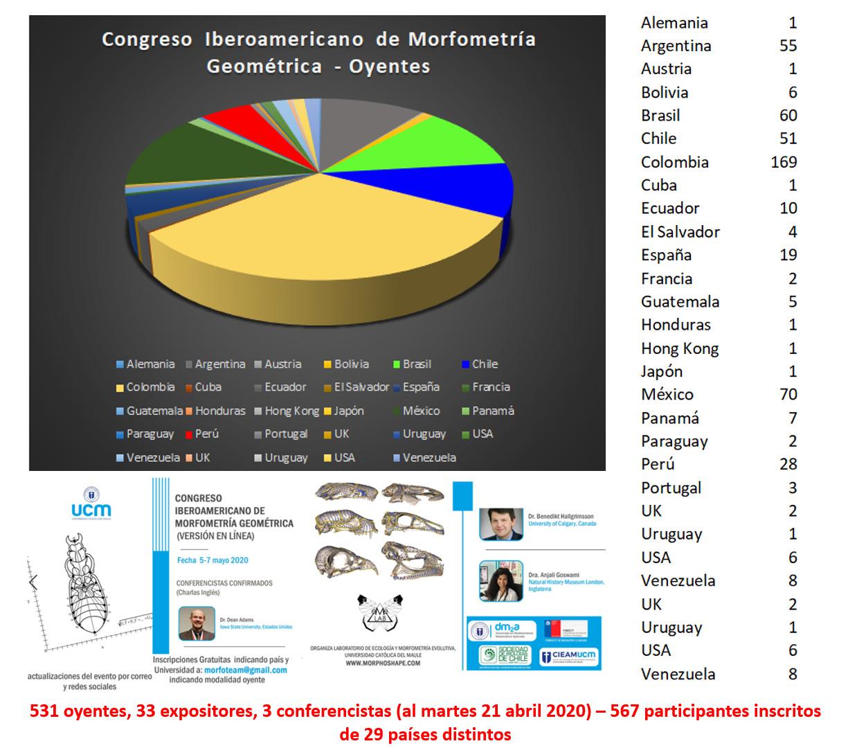 Ciencia: UCM organiza el evento científico más masivo en morfometría geométrica a nivel latinoamericano